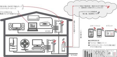 Сетевой удлинитель iRemoTap с беспроводным модулем связи — фото 4