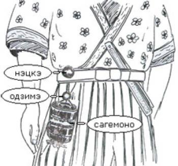 Сагемоно-инро – японский карман. Почему в настоящем нэцкэ должно быть две дырочки? — фото 2